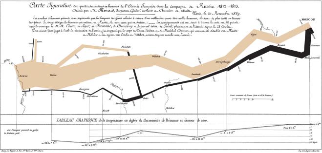 Minard - Large Map