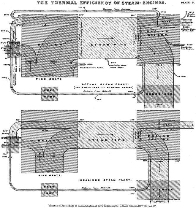 Sankeys_Original_Diagram