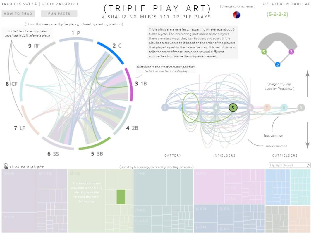 Triple Play Art - 5