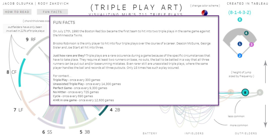 Triple Play Art - Fun Facts