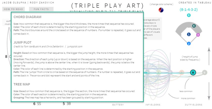 Triple Play Art - How To Read