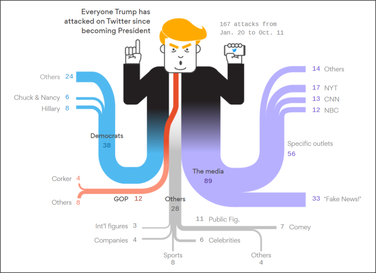 Sankey Diagram: Who Does President Trump Attack the Most on