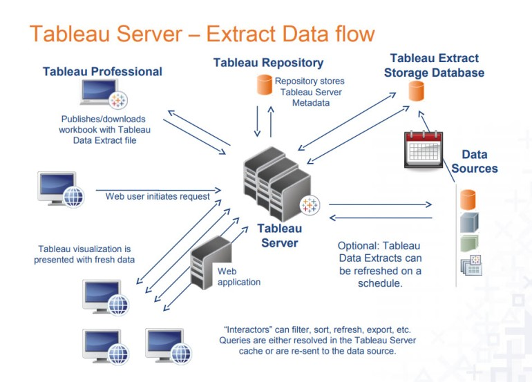 Tableau Server - Data Extract 2