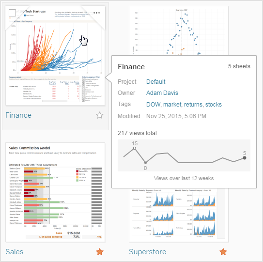 Content Analytics on Tableau Server