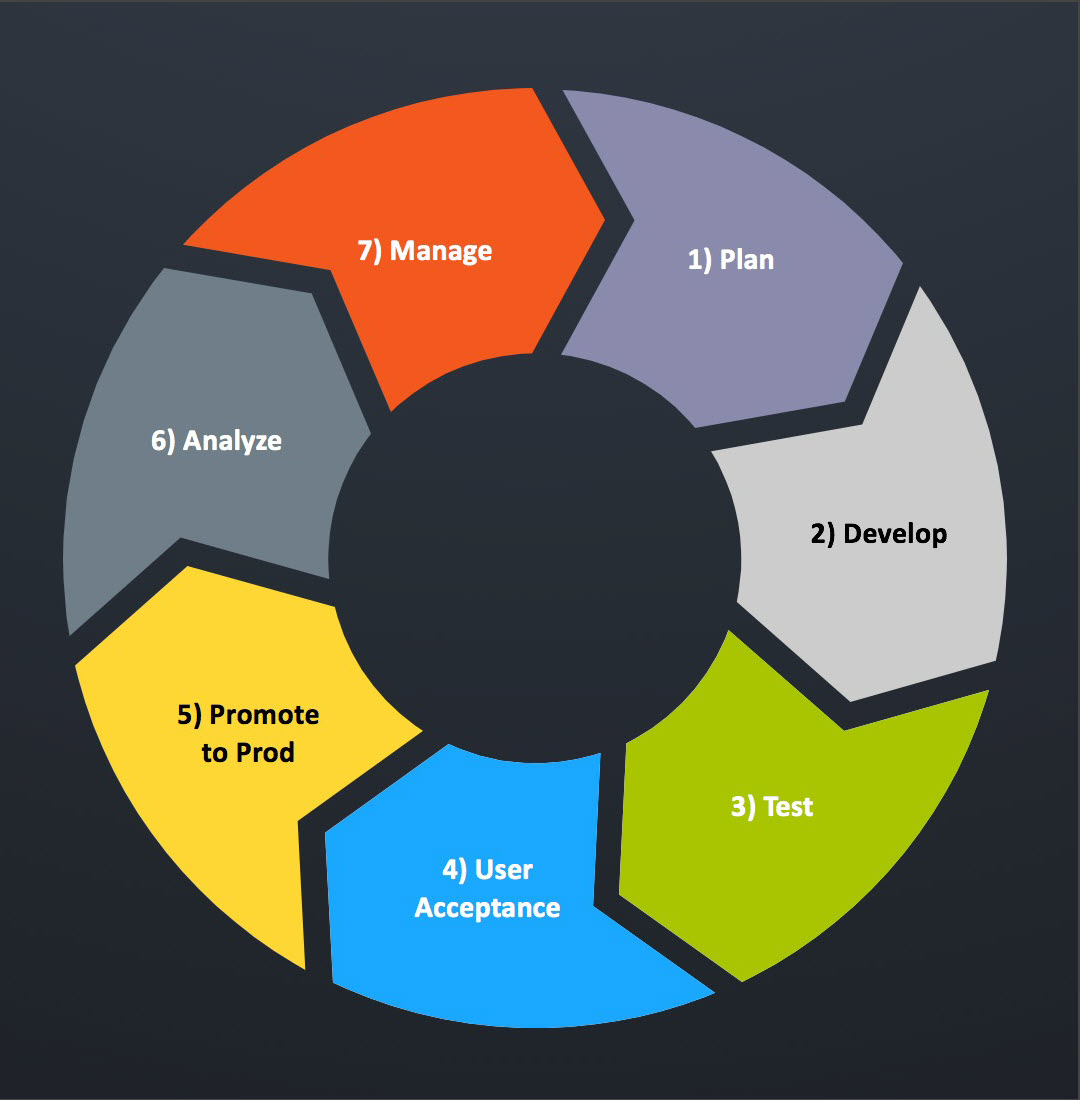 Tableau_Content_Lifecycle