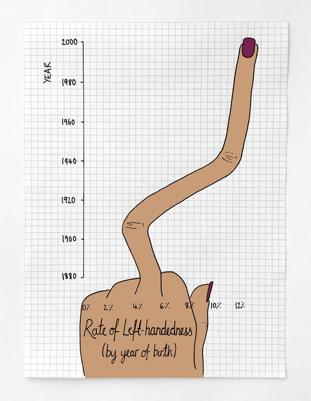 Left-Handed Chart