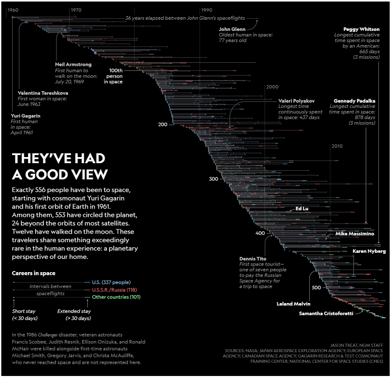 Space View Infographic