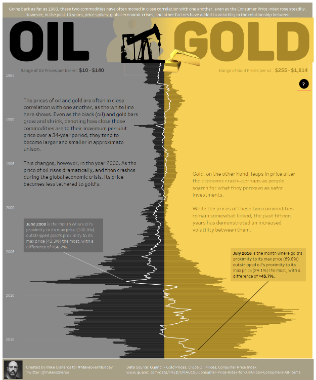 Oil and Gold