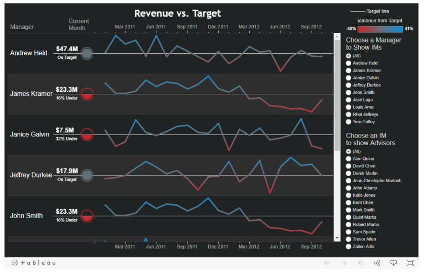 Robert Rouse - Revenue vs. Target