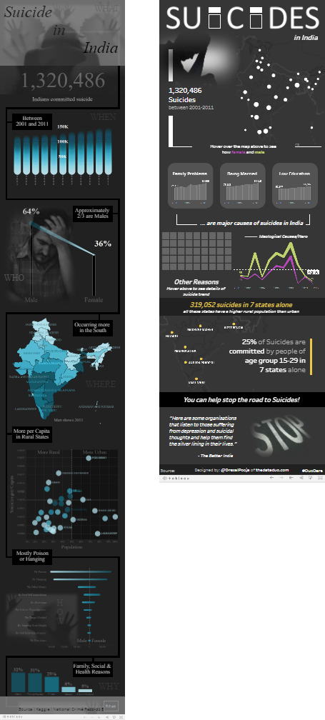 Suicide in India - Side-by-Side