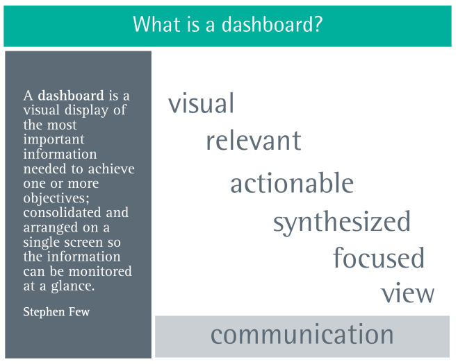What is a Tableau Dashboard