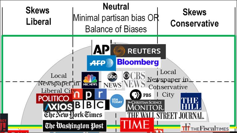 Media Bias Chart Snippet 2