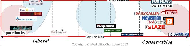 Media Bias Chart Snippet