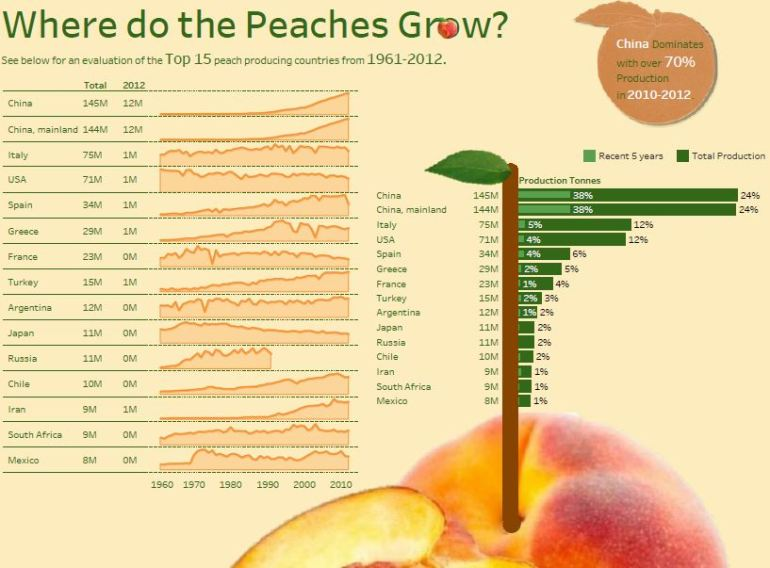 Peaches Grow Where