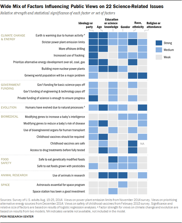 wide-mix-of-factors-influencing-public-views-on-22-science-related-issues