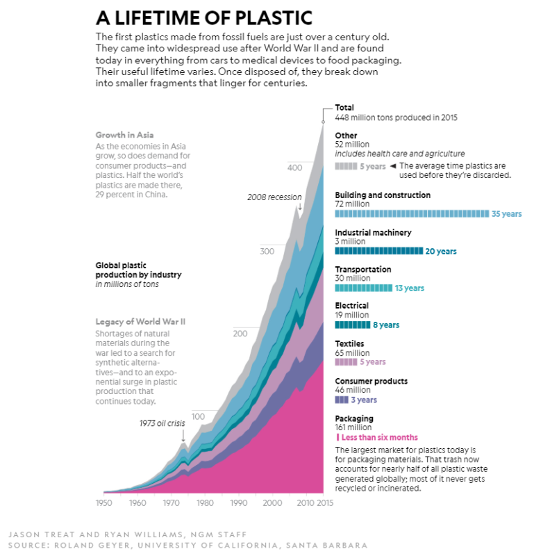 A Lifetime of Plastic