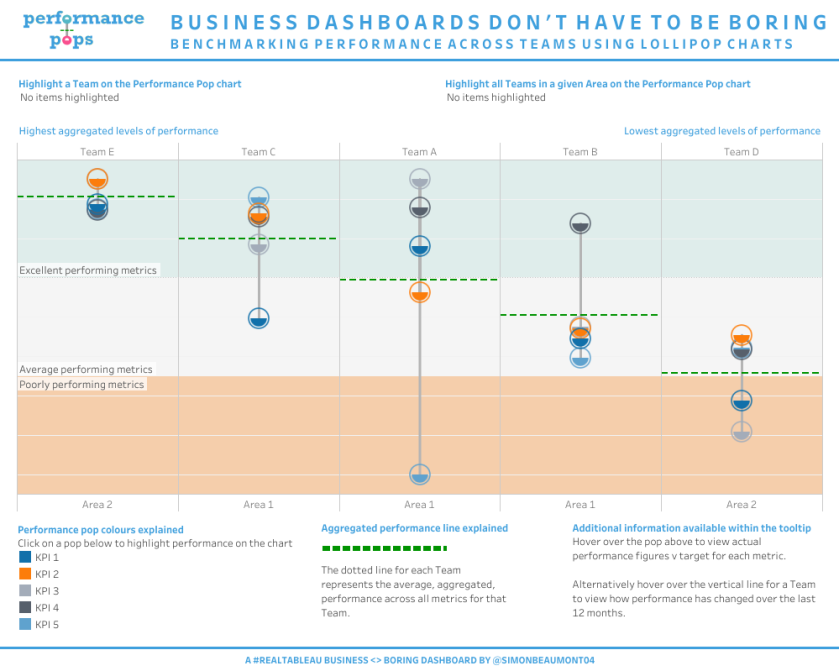 Business __ Boring - Performance benchmarking lollipop charts