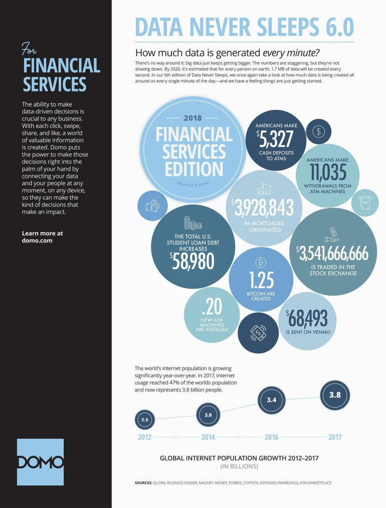 DOMO - Financial Services