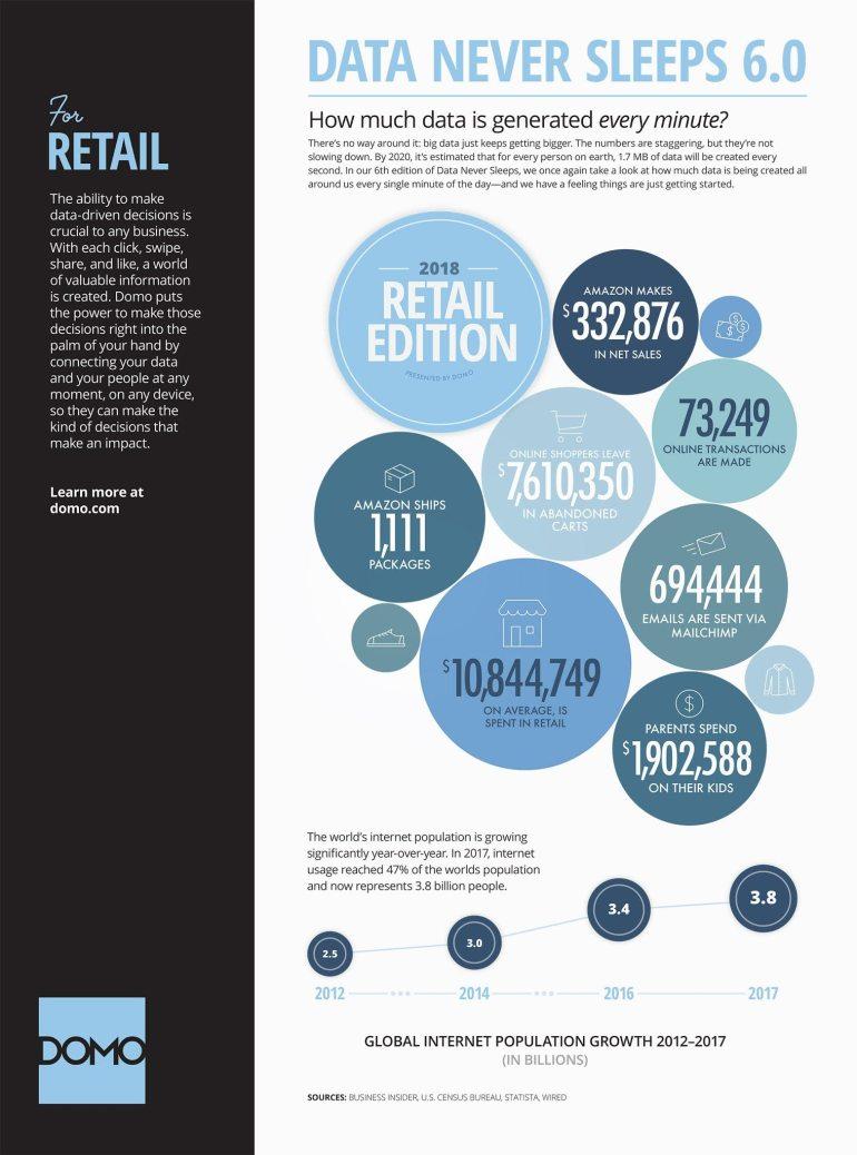 DOMO - Retail