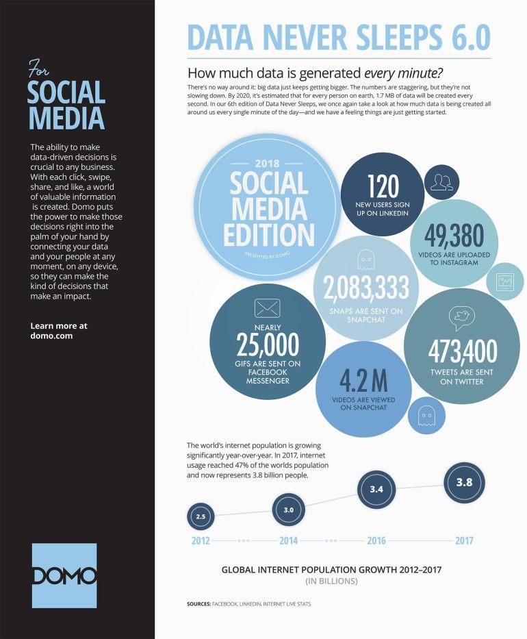 DOMO - Social Media