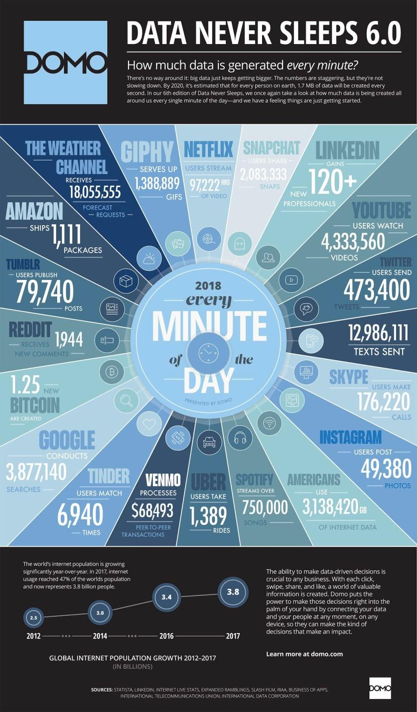 How Much Data Infographic