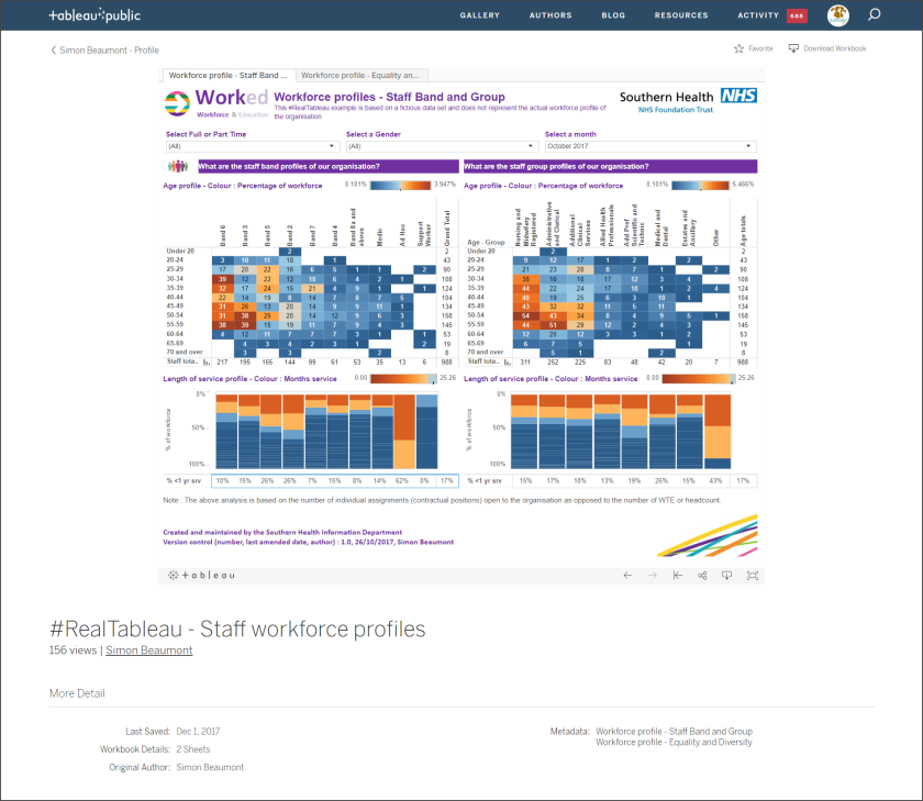 Staff Workforce Profile