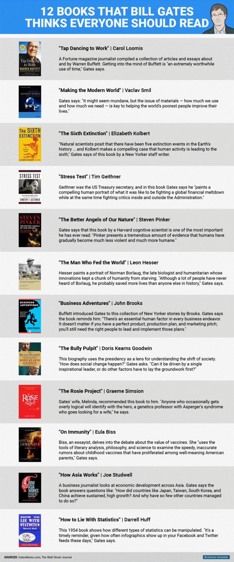 12 Books That Bill Gates Thinks Everyone Should Read Infographic