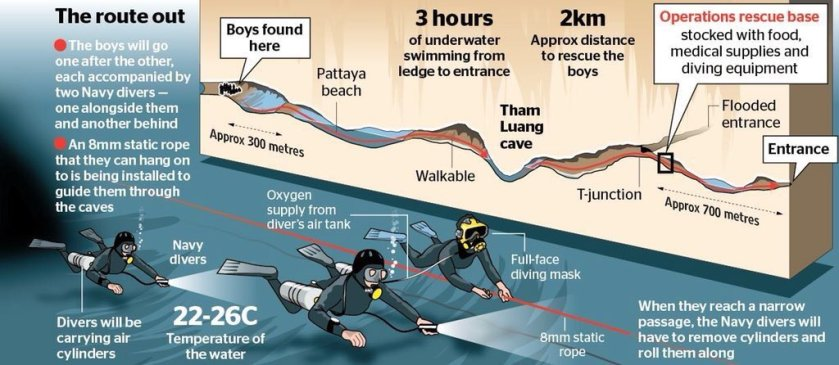 route-out-thai-cave-rescue