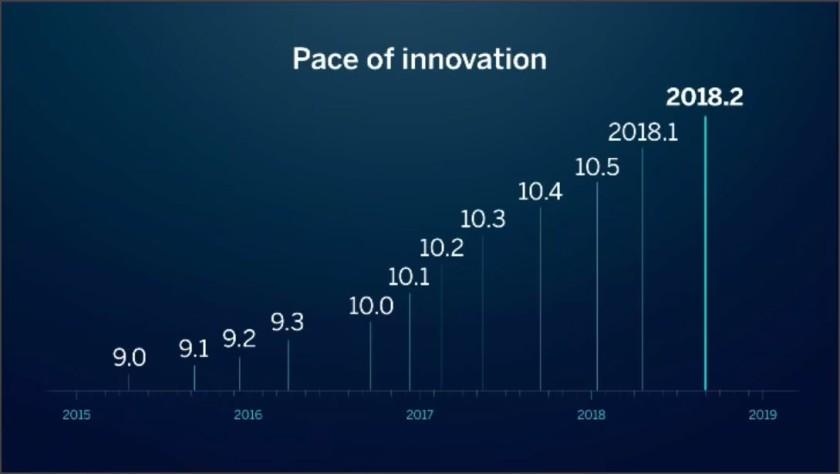 Tableau Innovation Timeline