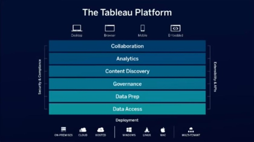 Tableau – Michael Sandberg's Data Visualization Blog