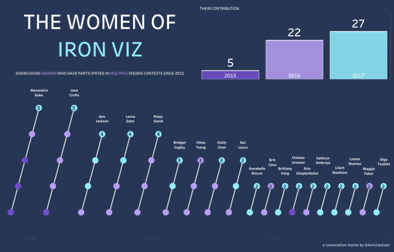 The Women of Iron Viz