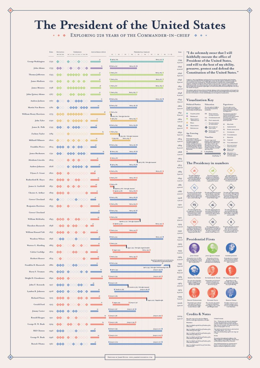 Infographic_American_Presidents