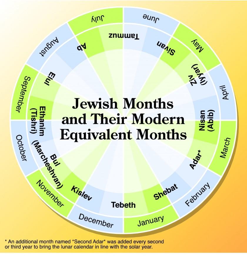 jewish-months