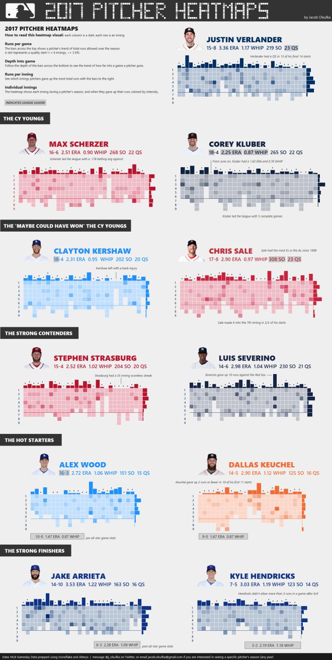 2017 Pitcher Heatmaps