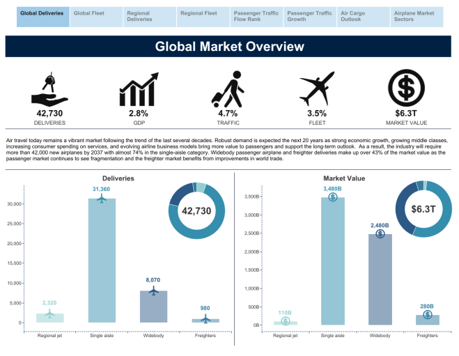 Boeing Commercial Market Outlook