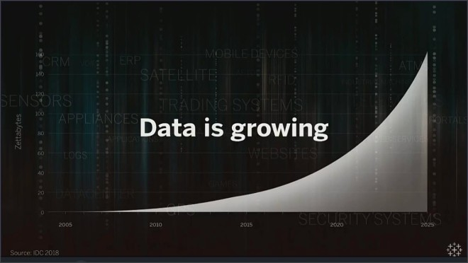 Data is Growing