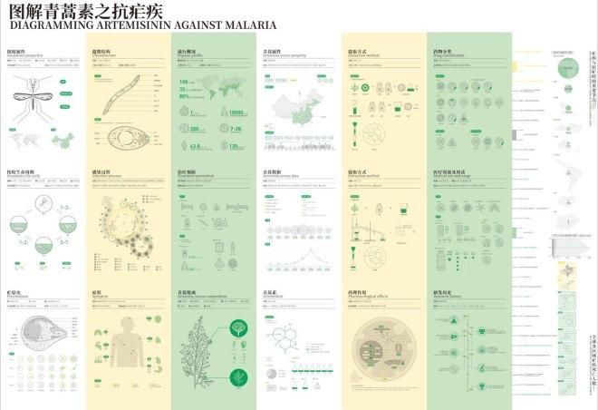 Diagramming Artemisinin Against Malaria