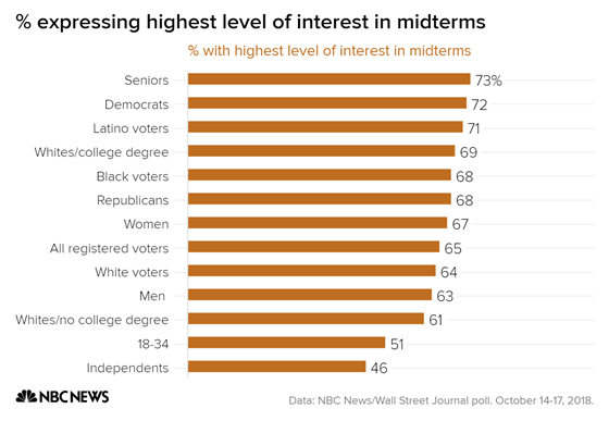 _expressing_highest_level_of_interest_in_midterms_with_highest_level_of_interest_in_midterms_chartbuilder_d6a30745cc360b3093b80b3056ec2dc3.fit-560w