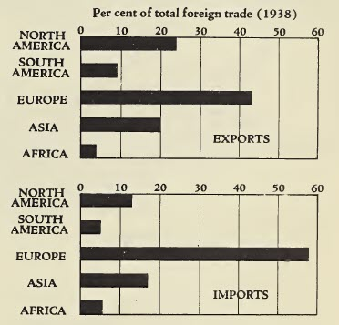 Percent of Foreign Trade