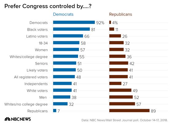 prefer_congress_controled_by-_democrats_republicans_chartbuilder_e99713796586743d707602c5da810cf3.fit-560w