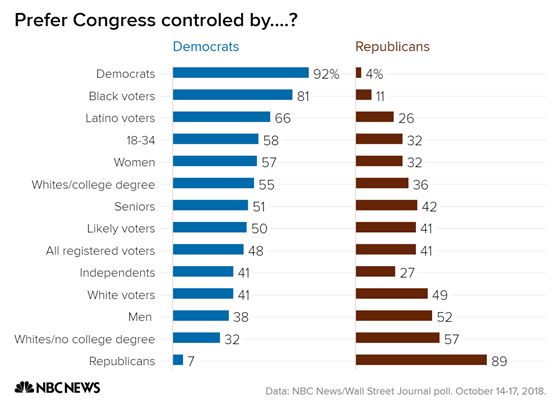 prefer_congress_controled_by-_democrats_republicans_chartbuilder_e99713796586743d707602c5da810cf3.fit-560w