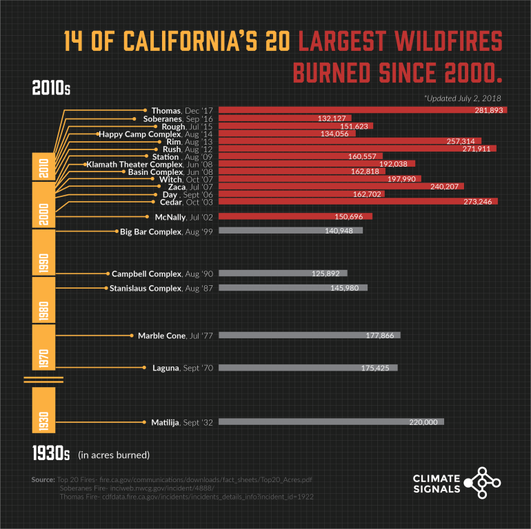 Californias Largest Wildfires