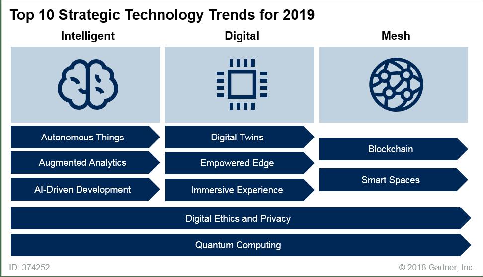 Gartner Top 10 Strategic Technology Trends For 2019 Michael