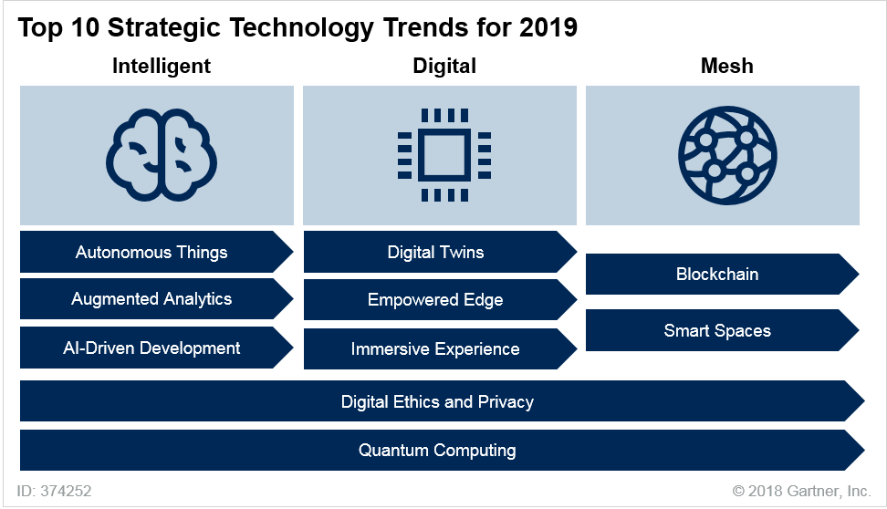 Gartner: Top 10 Strategic Technology Trends for 2019 | Michael