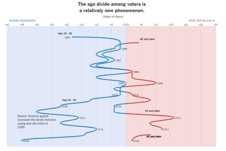 Voting Bloc - Age