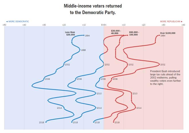 Voting Bloc - Income
