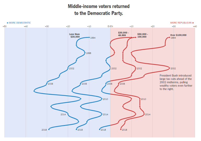 Voting Bloc - Income