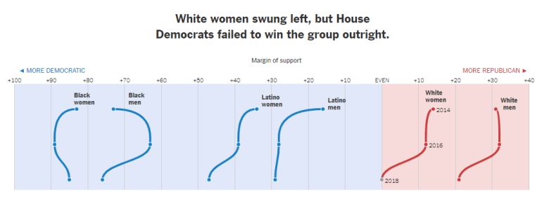 Voting Bloc - White Women