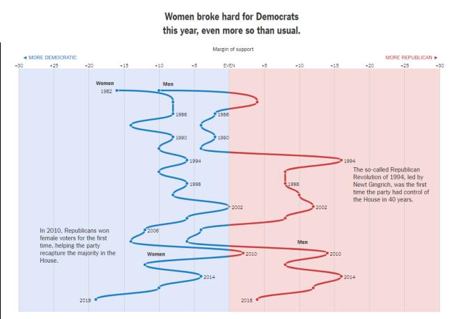 Voting Bloc - Women Democrats