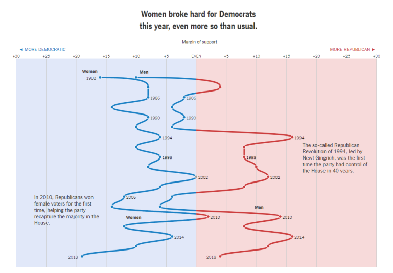 Voting Bloc - Women Democrats